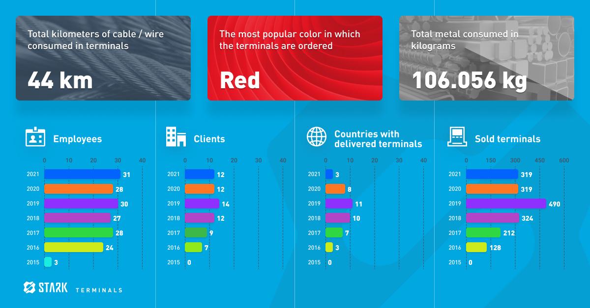 -stark-solutions-worldwide-terminals-infographics